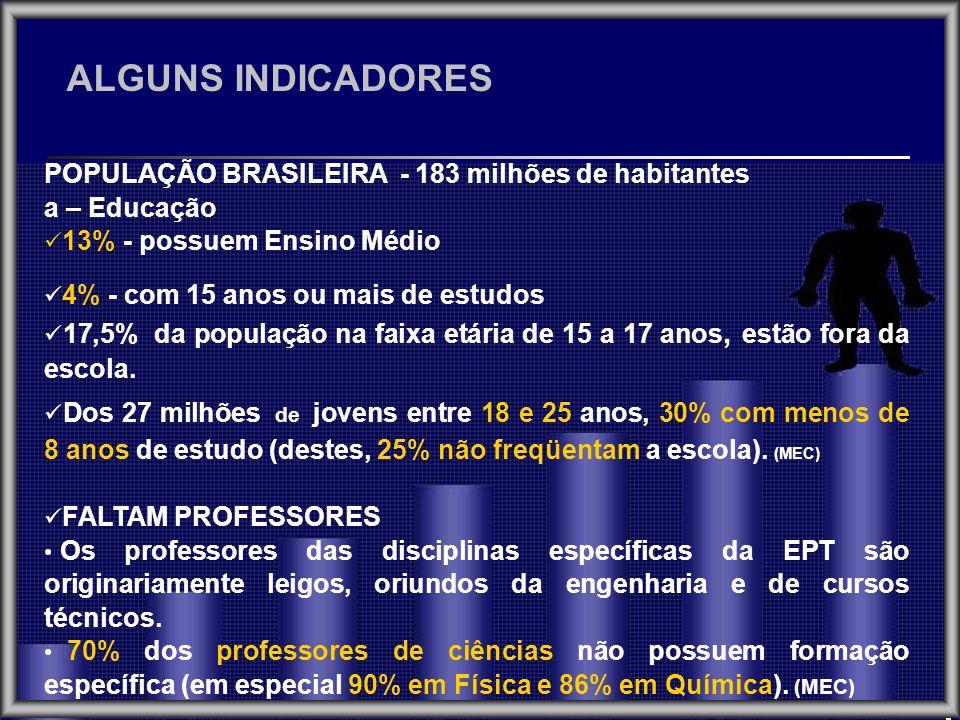 POPULAÇÃO BRASILEIRA - 183 milhões de habitantes a – Educação 13% - possuem Ensino Médio 4% - com 15 anos ou mais de estudos 17,5% da população na fai