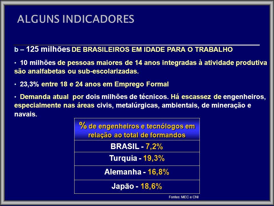 % de engenheiros e tecnólogos em relação ao total de formandos BRASIL - 7,2% Turquia - 19,3% Alemanha - 16,8% Japão - 18,6% b – 125 milhões DE BRASILE
