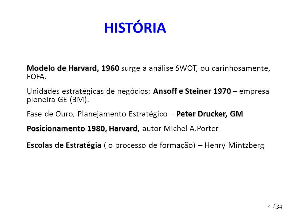 Modelo de Harvard, 1960 Modelo de Harvard, 1960 surge a análise SWOT, ou carinhosamente, FOFA. Ansoff e Steiner 1970 Unidades estratégicas de negócios