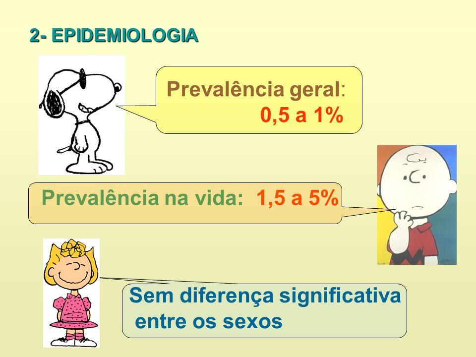 2- EPIDEMIOLOGIA Prevalência na vida: 1,5 a 5% Sem diferença significativa entre os sexos Prevalência geral: 0,5 a 1%