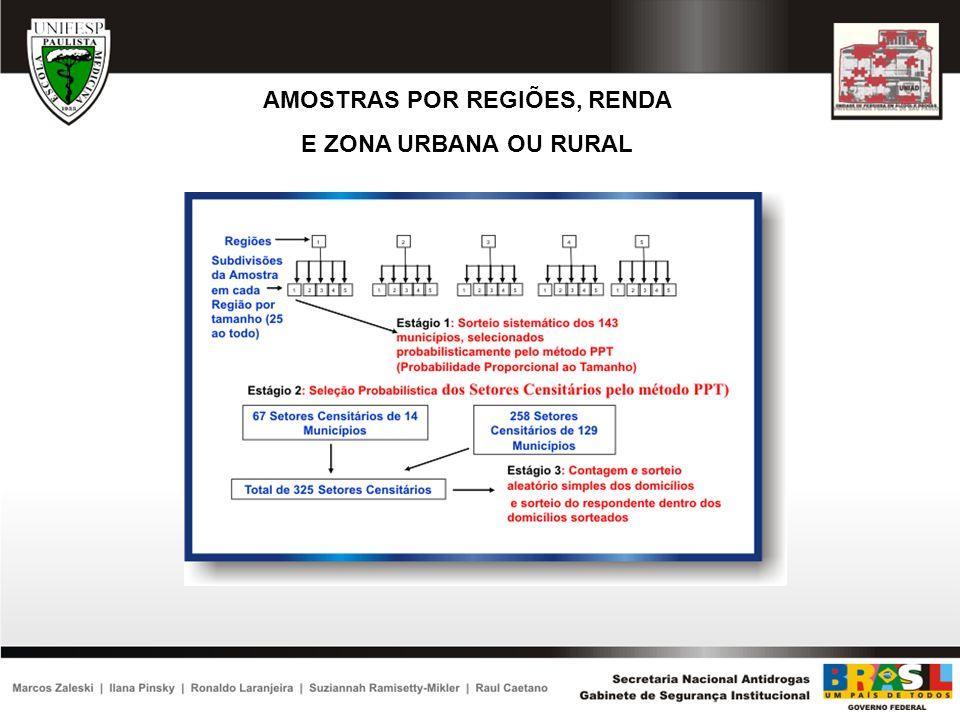 AMOSTRAS POR REGIÕES, RENDA E ZONA URBANA OU RURAL