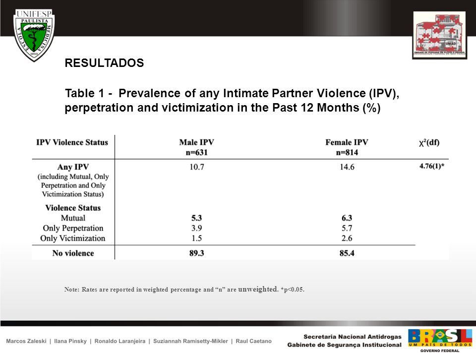 RESULTADOS Table 1 - Prevalence of any Intimate Partner Violence (IPV), perpetration and victimization in the Past 12 Months (%) Note: Rates are repor