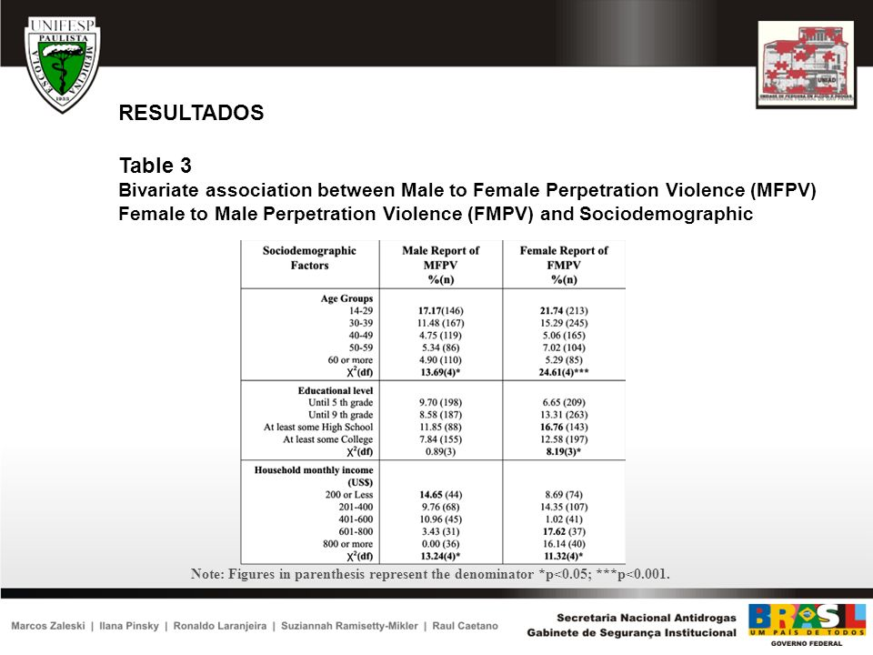 RESULTADOS Table 3 Bivariate association between Male to Female Perpetration Violence (MFPV) Female to Male Perpetration Violence (FMPV) and Sociodemo