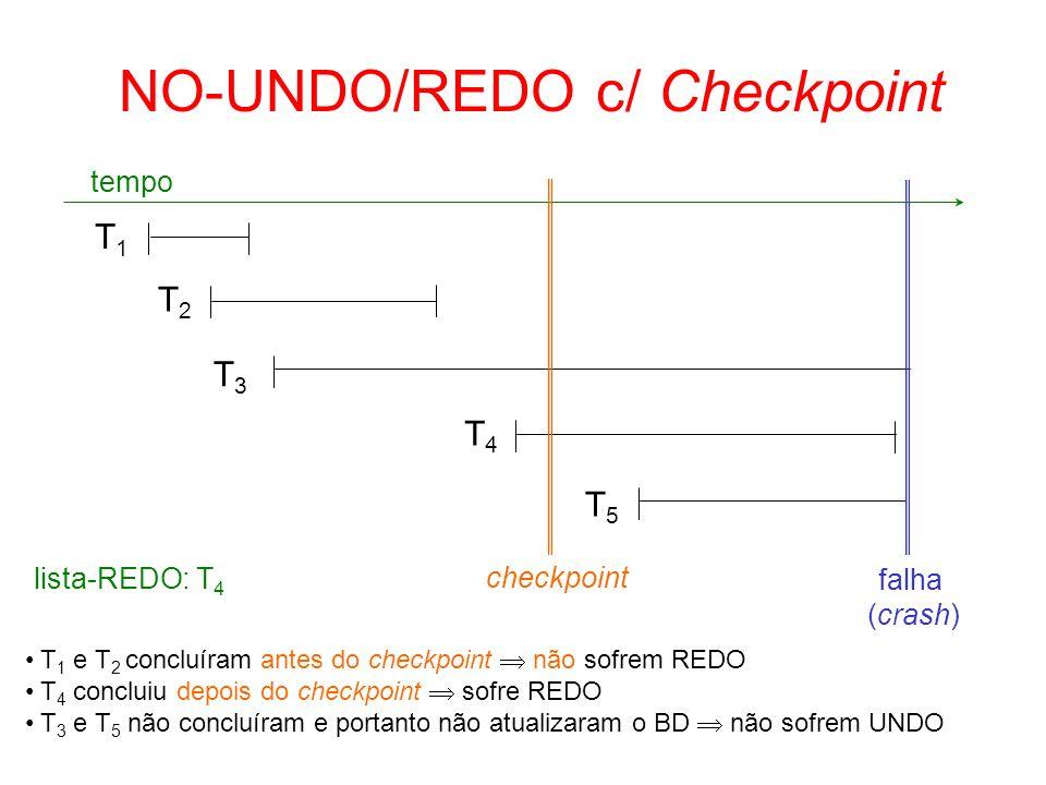 NO-UNDO/REDO c/ Checkpoint T1T1 T2T2 T3T3 T4T4 T5T5 tempo falha (crash) T 1 e T 2 concluíram antes do checkpoint não sofrem REDO T 4 concluiu depois d