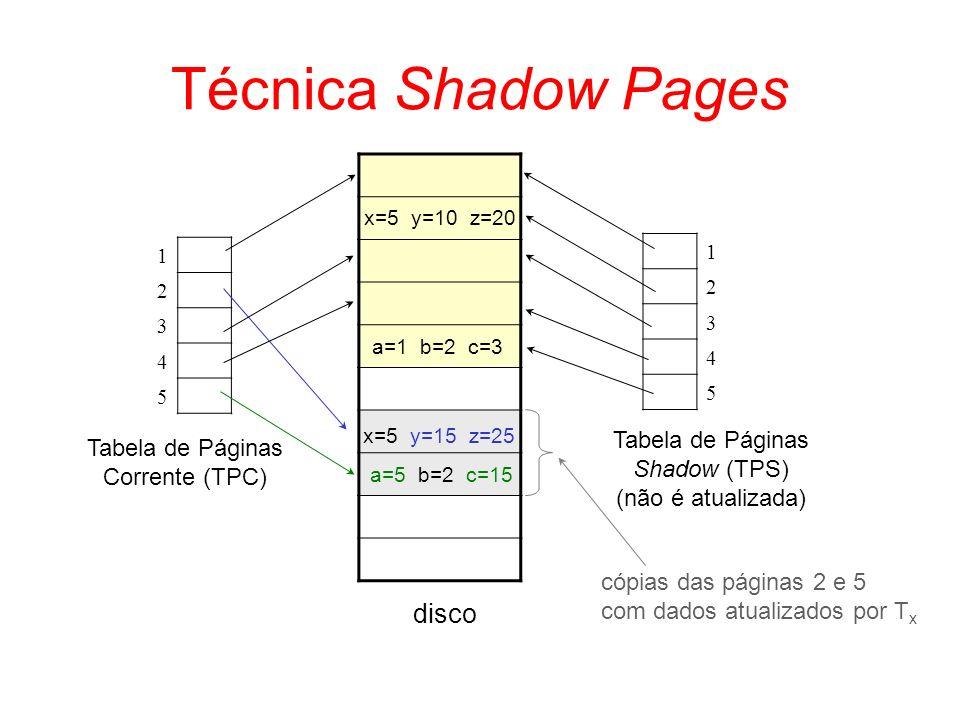 Técnica Shadow Pages disco Tabela de Páginas Corrente (TPC) Tabela de Páginas Shadow (TPS) (não é atualizada) 1 2 3 4 5 1 2 3 4 5 x=5 y=10 z=20 x=5 y=