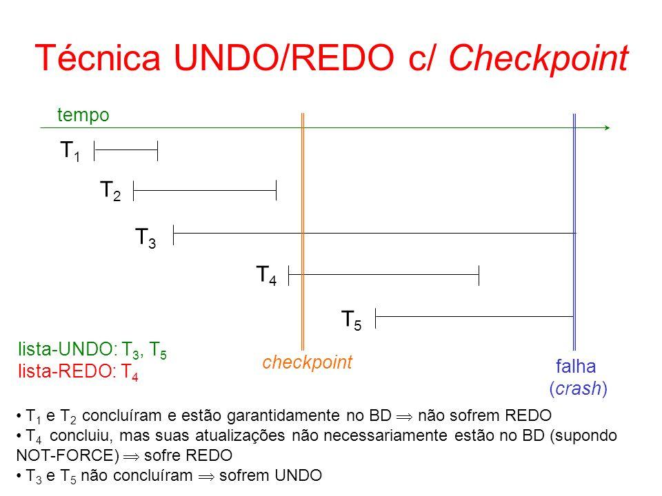 Técnica UNDO/REDO c/ Checkpoint T1T1 T2T2 T3T3 T4T4 T5T5 tempo falha (crash) T 1 e T 2 concluíram e estão garantidamente no BD não sofrem REDO T 4 con