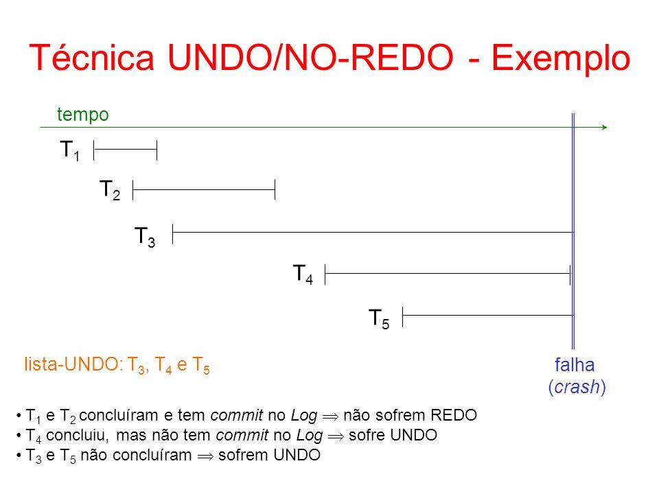 Técnica UNDO/NO-REDO - Exemplo T1T1 T2T2 T3T3 T4T4 T5T5 tempo falha (crash) T 1 e T 2 concluíram e tem commit no Log não sofrem REDO T 4 concluiu, mas