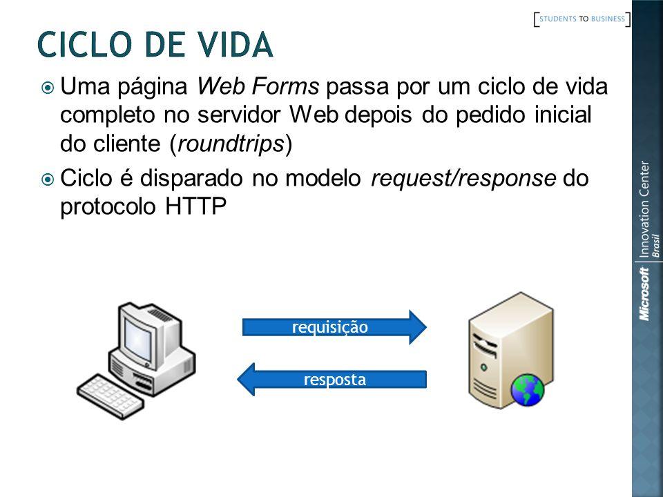 Uma página Web Forms passa por um ciclo de vida completo no servidor Web depois do pedido inicial do cliente (roundtrips) Ciclo é disparado no modelo