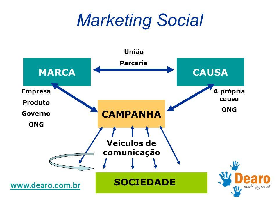www.dearo.com.br Marketing Social MARCACAUSA CAMPANHA SOCIEDADE Empresa Produto Governo ONG A própria causa ONG Veículos de comunicação União Parceria