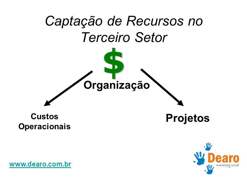 www.dearo.com.br Captação de Recursos no Terceiro Setor Organização Custos Operacionais Projetos