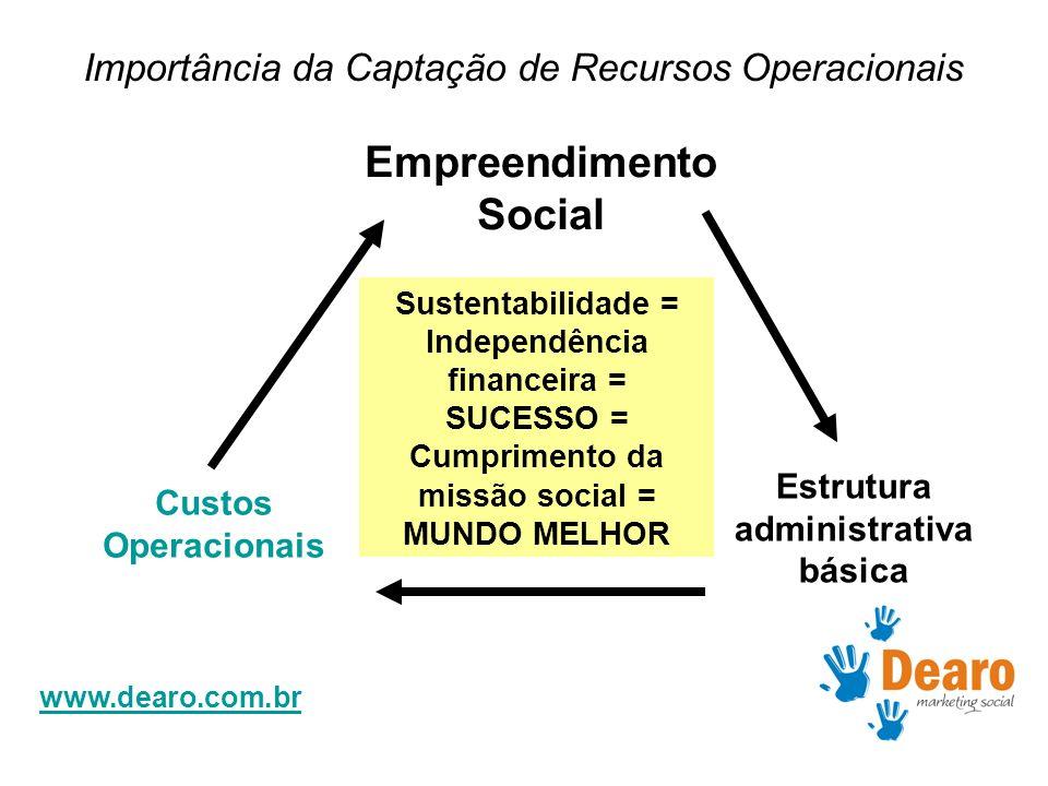 www.dearo.com.br Custos Operacionais Empreendimento Social Estrutura administrativa básica Sustentabilidade = Independência financeira = SUCESSO = Cum