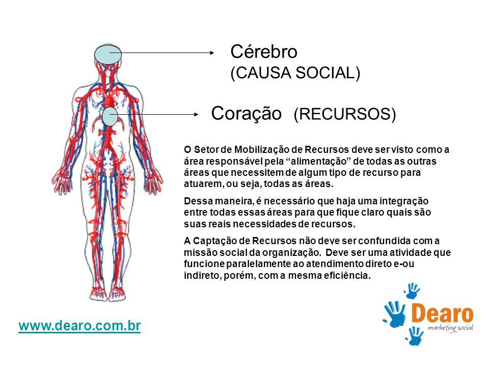 www.dearo.com.br Cérebro (CAUSA SOCIAL) Coração (RECURSOS) O Setor de Mobilização de Recursos deve ser visto como a área responsável pela alimentação