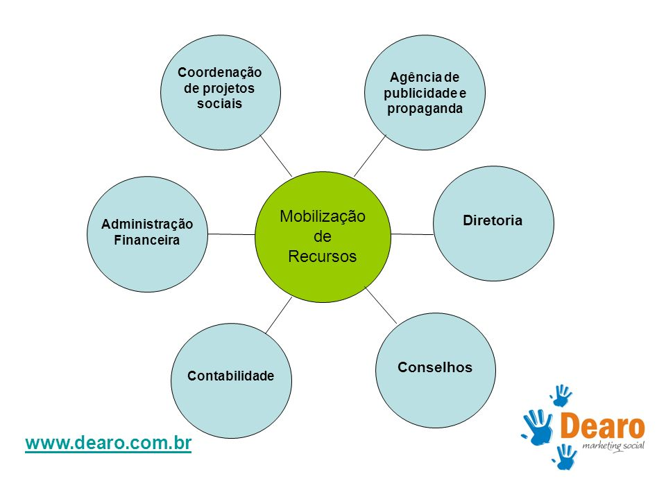 www.dearo.com.br Mobilização de Recursos Coordenação de projetos sociais Administração Financeira Contabilidade Diretoria Conselhos Agência de publici