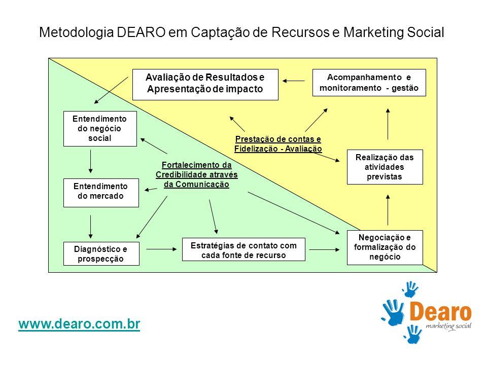 www.dearo.com.br Metodologia DEARO em Captação de Recursos e Marketing Social Entendimento do mercado Diagnóstico e prospecção Estratégias de contato