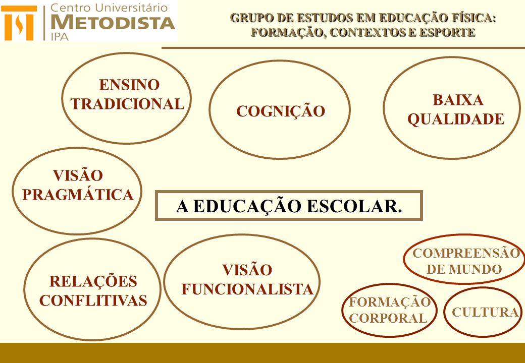 A EDUCAÇÃO FÍSICA ESCOLAR - REALIDADE CONDIÇÕES MATERIAIS PRECÁRIAS GRUPO DE ESTUDOS EM EDUCAÇÃO FÍSICA: FORMAÇÃO, CONTEXTOS E ESPORTE CONTROLE DA INTERVENÇÃO REDUÇÃO DE PERÍODOS DE AULA FORMAÇÃO PERMANENTE DOS PROFESSORES ATENDIMENTO DE VÁRIAS TURMAS AO MESMO TEMPO INTENSIFICAÇÃO DO TRABALHO DOCENTE