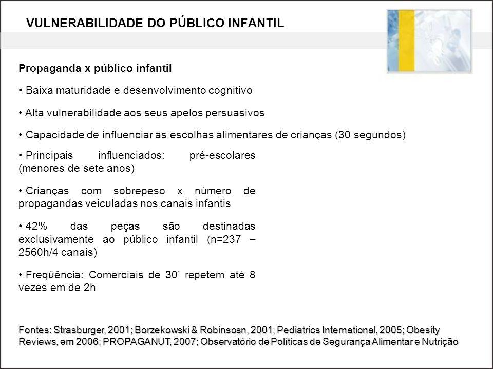 VULNERABILIDADE DO PÚBLICO INFANTIL Fontes: Strasburger, 2001; Borzekowski & Robinsosn, 2001; Pediatrics International, 2005; Obesity Reviews, em 2006