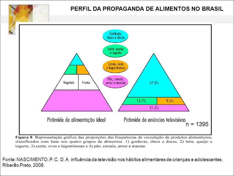 n = 1395 (432 horas de programação analisadas – alimentos mais anunciado: 27,5% ) Fonte: NASCIMENTO, P. C. D. A influência da televisão nos hábitos al