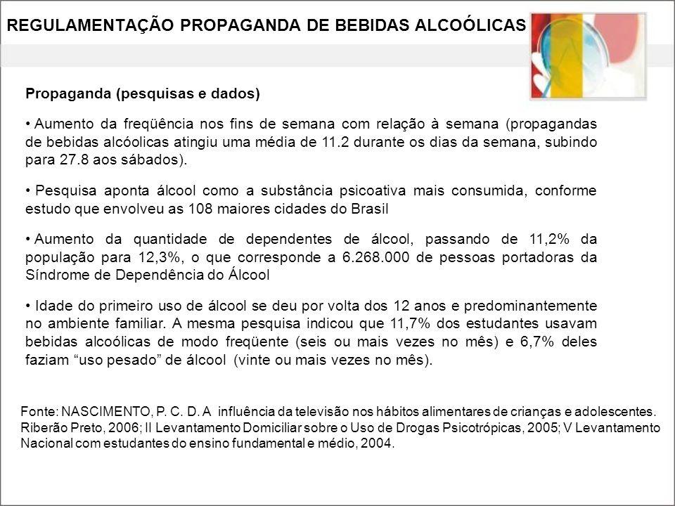 REGULAMENTAÇÃO PROPAGANDA DE BEBIDAS ALCOÓLICAS Propaganda (pesquisas e dados) Aumento da freqüência nos fins de semana com relação à semana (propagan