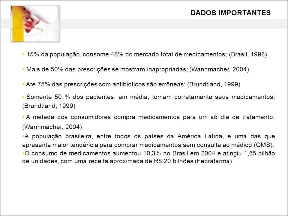 15% da população, consome 48% do mercado total de medicamentos; (Brasil, 1998) Mais de 50% das prescrições se mostram inapropriadas; (Wannmacher, 2004