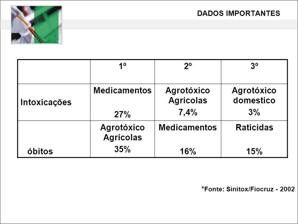 1º2º3º Intoxicações Medicamentos 27% Agrotóxico Agrícolas 7,4% Agrotóxico domestico 3% óbitos Agrotóxico Agrícolas 35% Medicamentos 16% Raticidas 15%