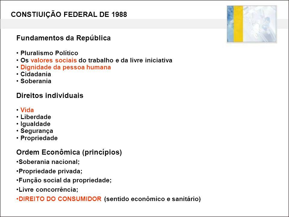 CONSTIUIÇÃO FEDERAL DE 1988 Fundamentos da República Pluralismo Político Os valores sociais do trabalho e da livre iniciativa Dignidade da pessoa huma