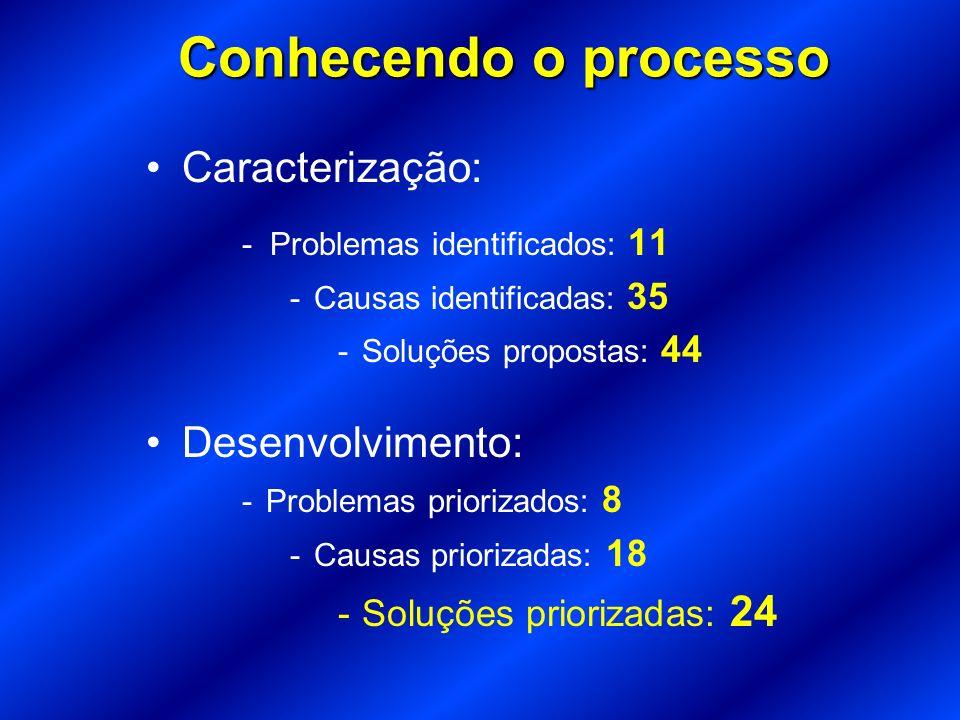 Conhecendo o processo Caracterização: - Problemas identificados: 11 -Causas identificadas: 35 -Soluções propostas: 44 Desenvolvimento: -Problemas prio