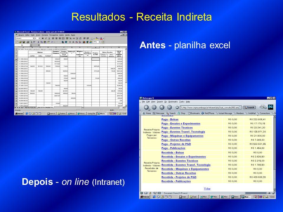 Antes - planilha excel Depois - on line (Intranet) Resultados - Receita Indireta