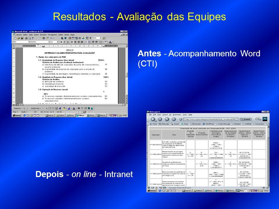 Resultados - Avaliação das Equipes Antes - Acompanhamento Word (CTI) Depois - on line - Intranet