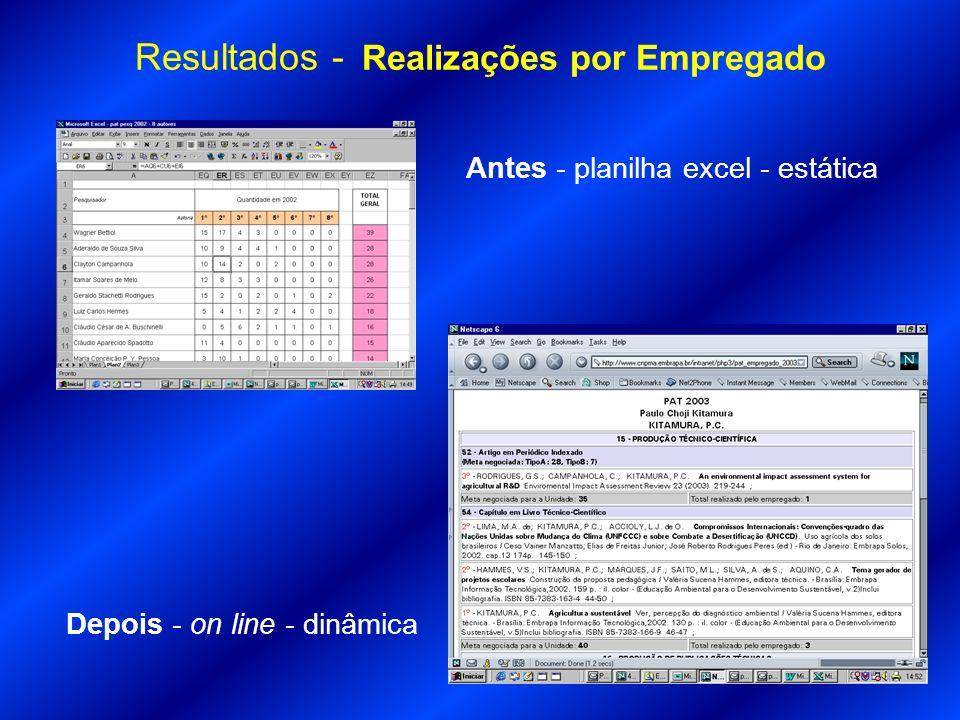 Resultados - Realizações por Empregado Antes - planilha excel - estática Depois - on line - dinâmica