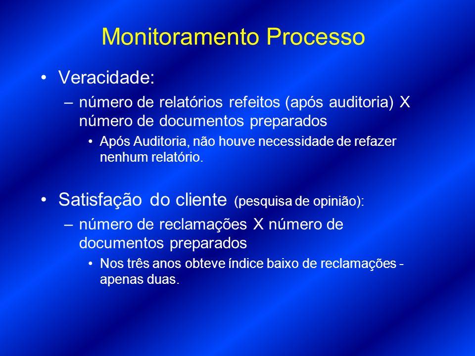 Monitoramento Processo Veracidade: –número de relatórios refeitos (após auditoria) X número de documentos preparados Após Auditoria, não houve necessi