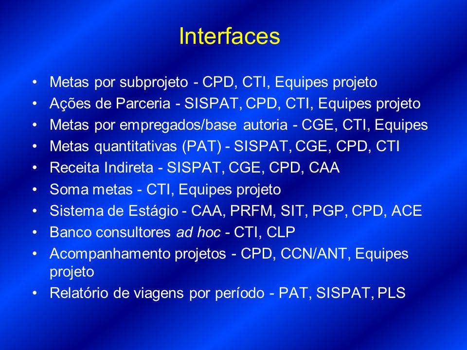 Metas por subprojeto - CPD, CTI, Equipes projeto Ações de Parceria - SISPAT, CPD, CTI, Equipes projeto Metas por empregados/base autoria - CGE, CTI, E