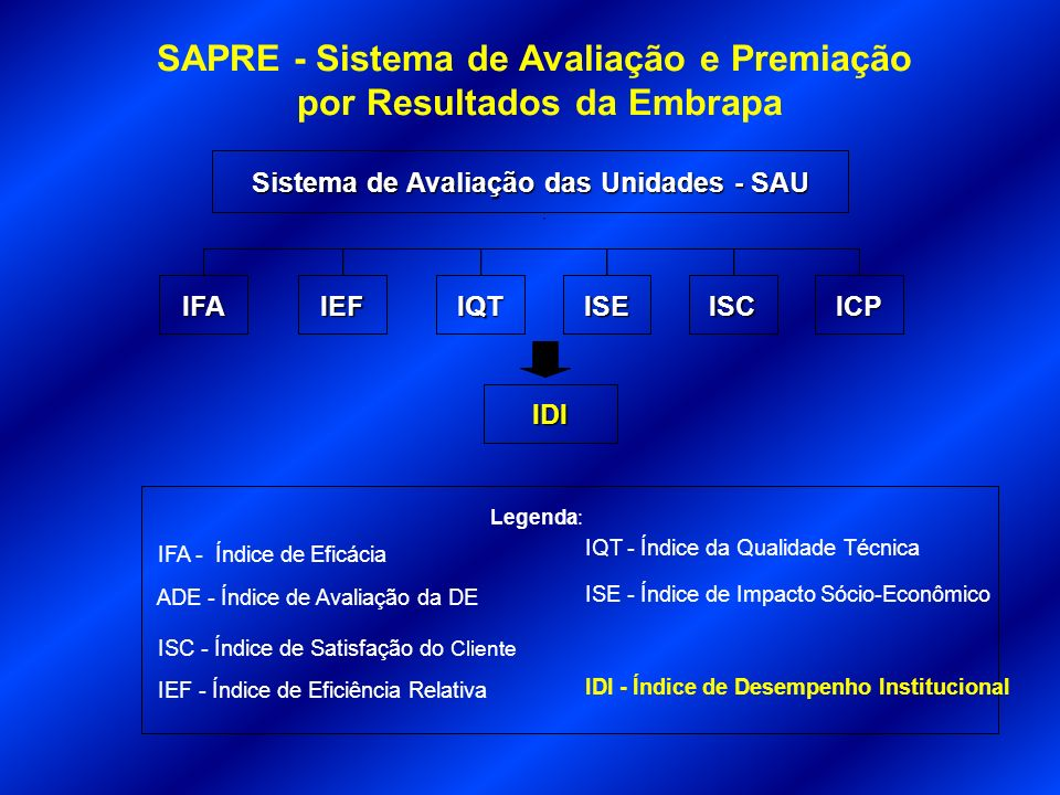 Legenda: IFA - Índice de Eficácia ADE - Índice de Avaliação da DE ISC - Índice de Satisfação do Cliente IEF - Índice de Eficiência Relativa IQT - Índi