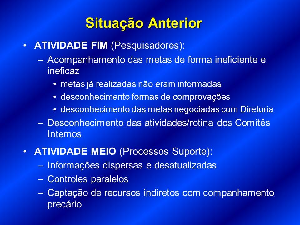 Situação Anterior ATIVIDADE FIM (Pesquisadores): –Acompanhamento das metas de forma ineficiente e ineficaz metas já realizadas não eram informadas des