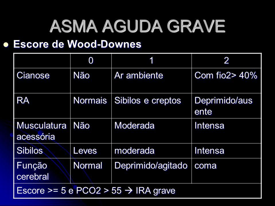 ASMA AGUDA GRAVE 012 CianoseNão Ar ambiente Com fio2> 40% RANormais Sibilos e creptos Deprimido/aus ente Musculatura acessória NãoModeradaIntensa Sibi