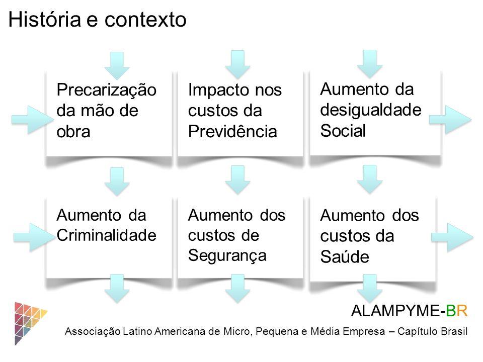 História e contexto Aumento da Criminalidade ALAMPYME-BR Associação Latino Americana de Micro, Pequena e Média Empresa – Capítulo Brasil Aumento dos c
