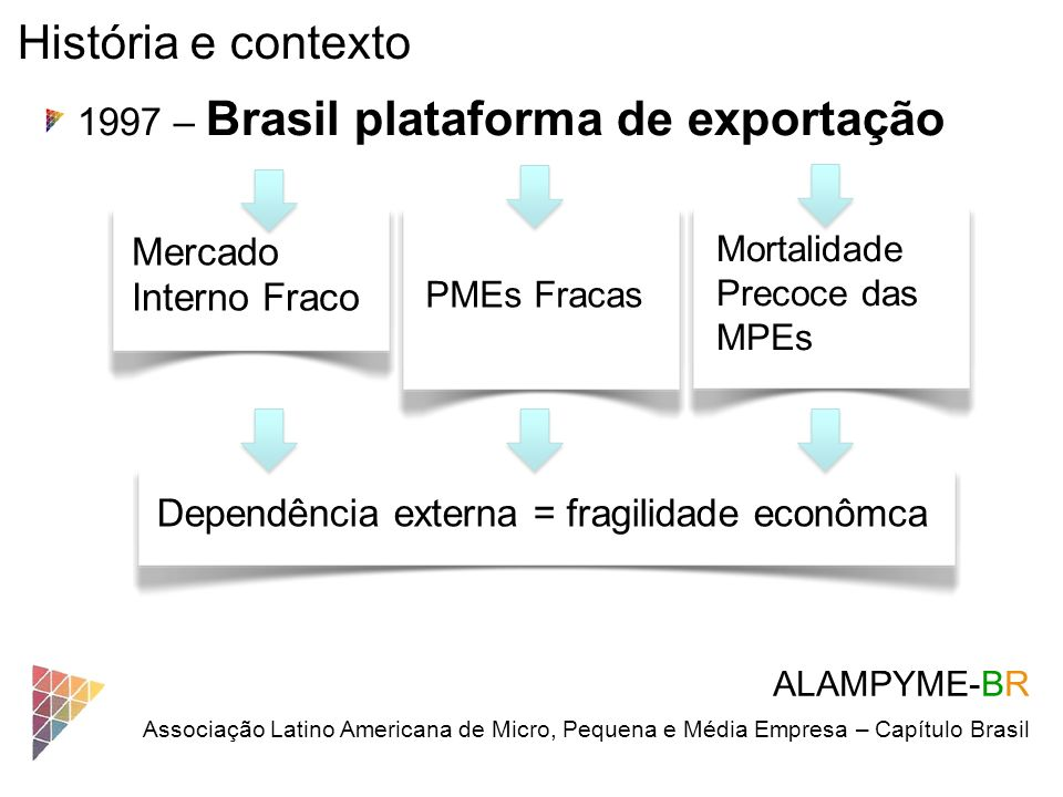 História e contexto 1997 – Brasil plataforma de exportação Mercado Interno Fraco ALAMPYME-BR Associação Latino Americana de Micro, Pequena e Média Emp