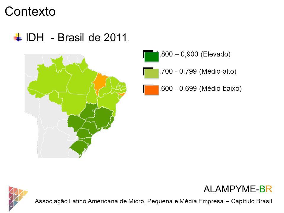 ALAMPYME-BR Associação Latino Americana de Micro, Pequena e Média Empresa – Capítulo Brasil Contexto IDH - Brasil de 2011. 0,800 – 0,900 (Elevado) 0,7