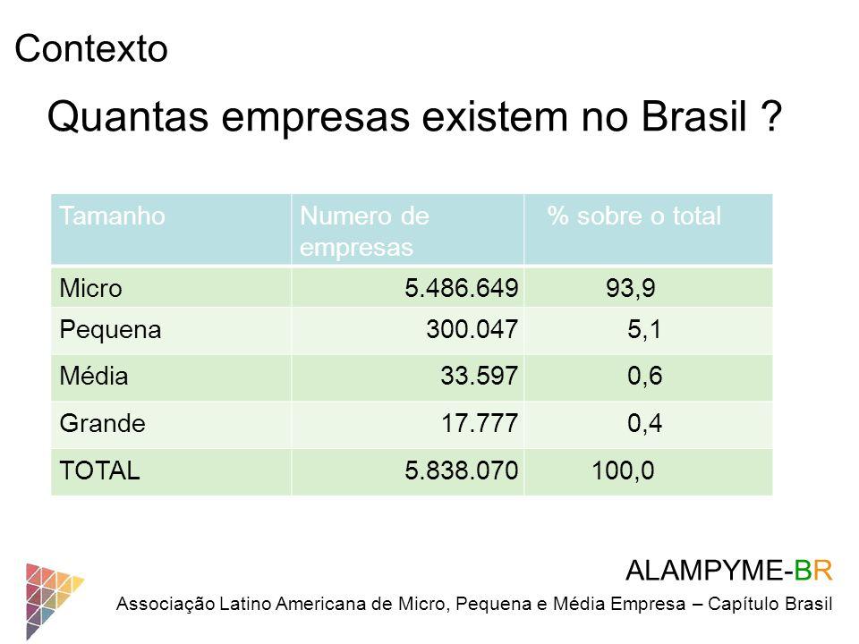 Contexto ALAMPYME-BR Associação Latino Americana de Micro, Pequena e Média Empresa – Capítulo Brasil Quantas empresas existem no Brasil ? TamanhoNumer