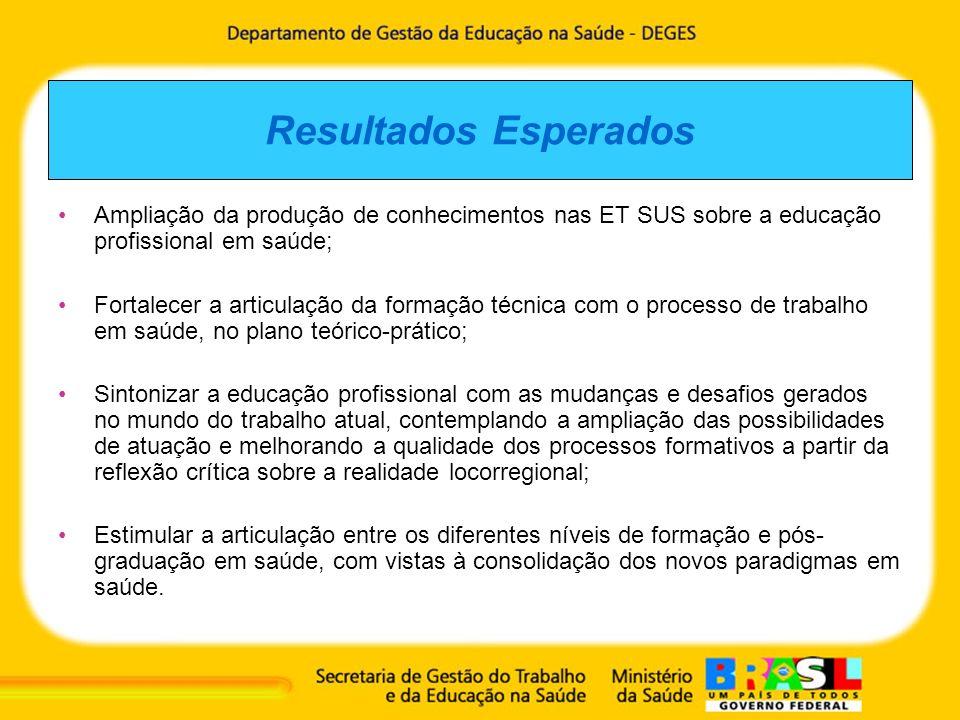 Resultados Esperados Ampliação da produção de conhecimentos nas ET SUS sobre a educação profissional em saúde; Fortalecer a articulação da formação té