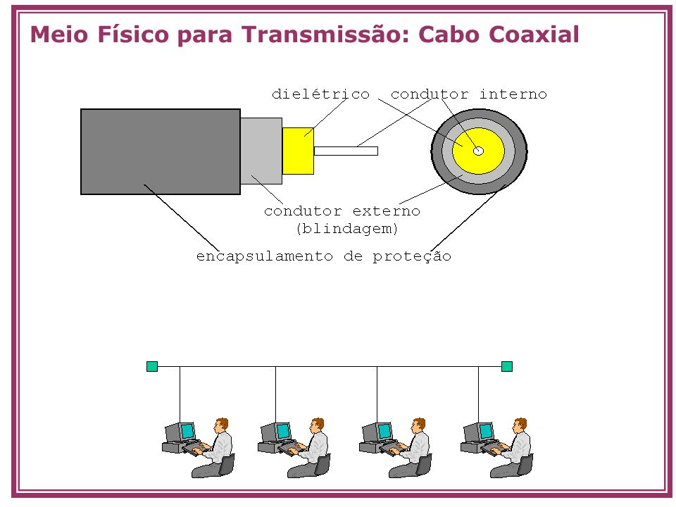 Meio Físico para Transmissão: Cabo Coaxial