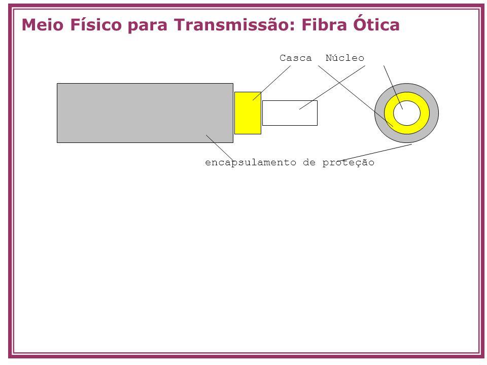 Casca Núcleo encapsulamento de proteção Meio Físico para Transmissão: Fibra Ótica