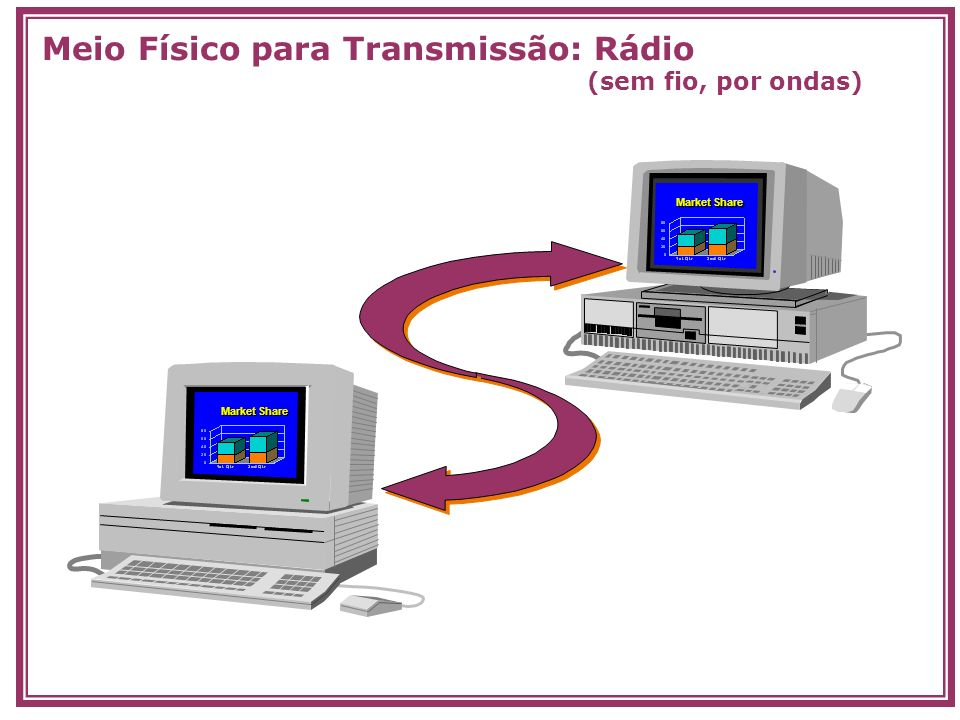 Market Share Meio Físico para Transmissão: Rádio (sem fio, por ondas)
