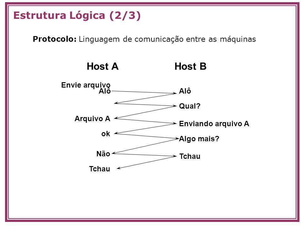 Estrutura Lógica (2/3) Host AHost B AlôAlô Envie arquivo Qual? Arquivo A Enviando arquivo A ok Algo mais? Não Tchau Protocolo: Linguagem de comunicaçã