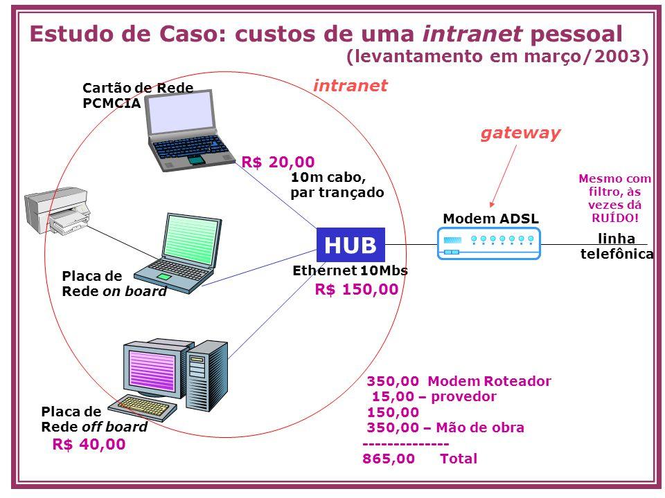 Estudo de Caso: custos de uma intranet pessoal (levantamento em março/2003) R$ 150,00 HUB R$ 20,00 10m cabo, par trançado Cartão de Rede PCMCIA Placa