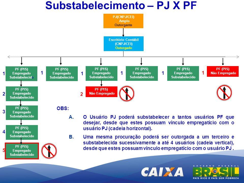 PJ(CNPJ/CEI) Amplo Outorgante Substabelecimento – PJ X PF OBS: A.O Usuário PJ poderá substabelecer a tantos usuários PF que desejar, desde que estes p