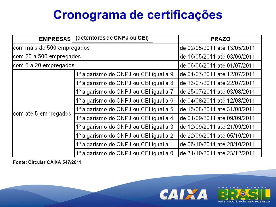 Cronograma de certificações Fonte: Circular CAIXA 547/2011 (detentores de CNPJ ou CEI)
