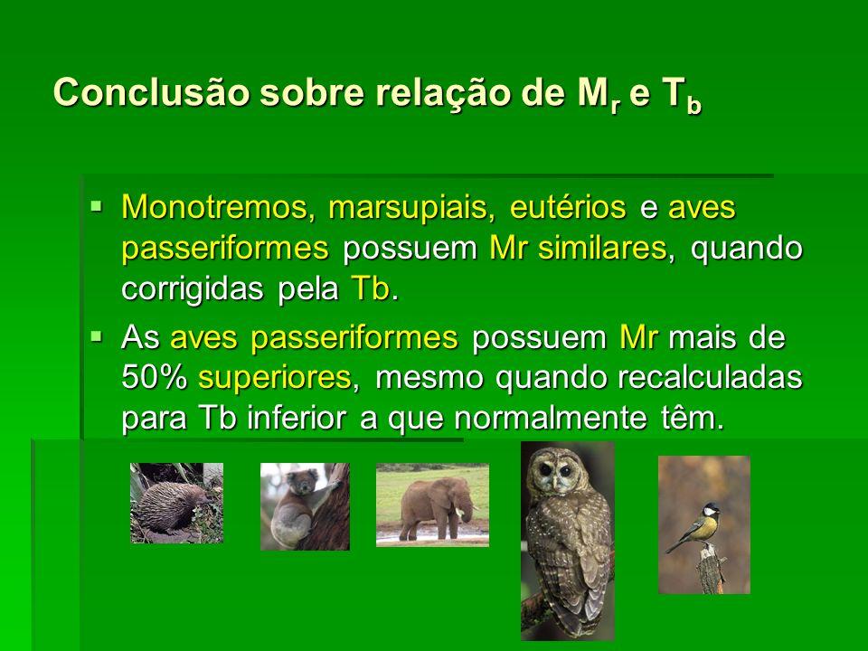 Conclusão sobre relação de M r e T b Monotremos, marsupiais, eutérios e aves passeriformes possuem Mr similares, quando corrigidas pela Tb. Monotremos