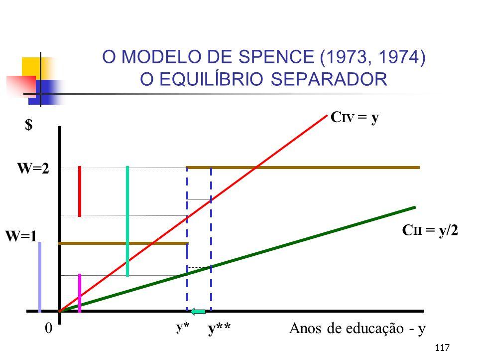 117 O MODELO DE SPENCE (1973, 1974) O EQUILÍBRIO SEPARADOR Anos de educação - y 0 y* $ W=2 W=1 C II = y/2 C IV = y y**