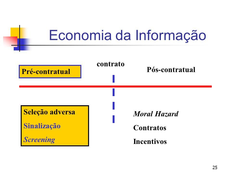 25 Economia da Informação Seleção adversa Sinalização Screening Moral Hazard Contratos Incentivos contrato Pré-contratual Pós-contratual