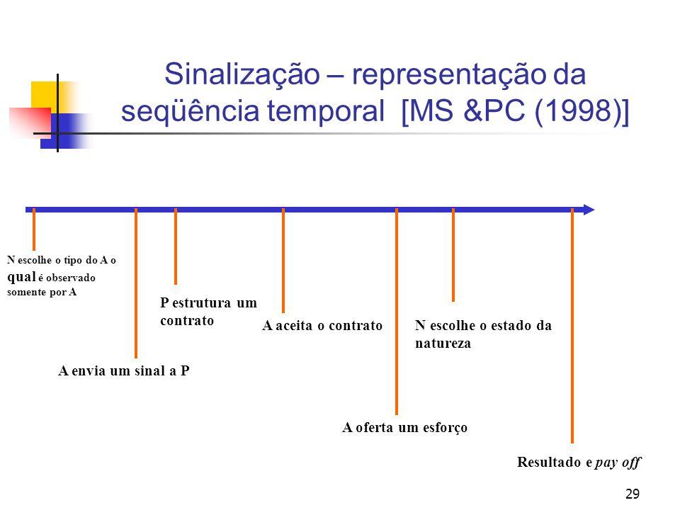 29 Sinalização – representação da seqüência temporal [MS &PC (1998)] N escolhe o tipo do A o qual é observado somente por A A envia um sinal a P P est
